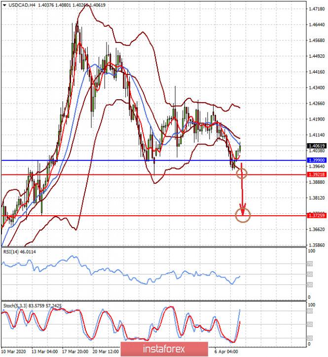 Позитивный итог встречи ОПЕК+ приведет к возобновлению роста цен на нефть (ожидаем снижения пар USDCAD и USDNOK)