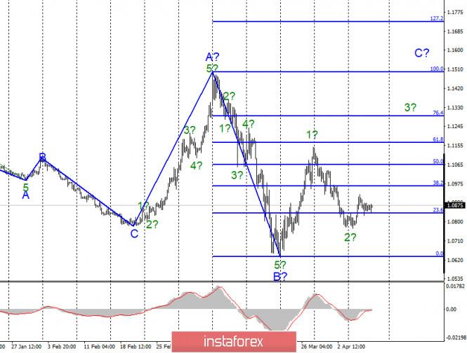 Анализ EUR/USD и GBP/USD за 9 апреля. Волна 3 может увести евровалюту выше 11 фигуры