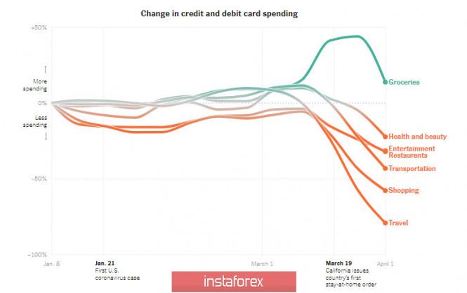Падение потребительского спроса – главная угроза для экономики США
