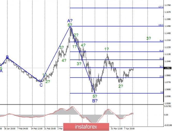 Анализ EUR/USD и GBP/USD за 13 апреля