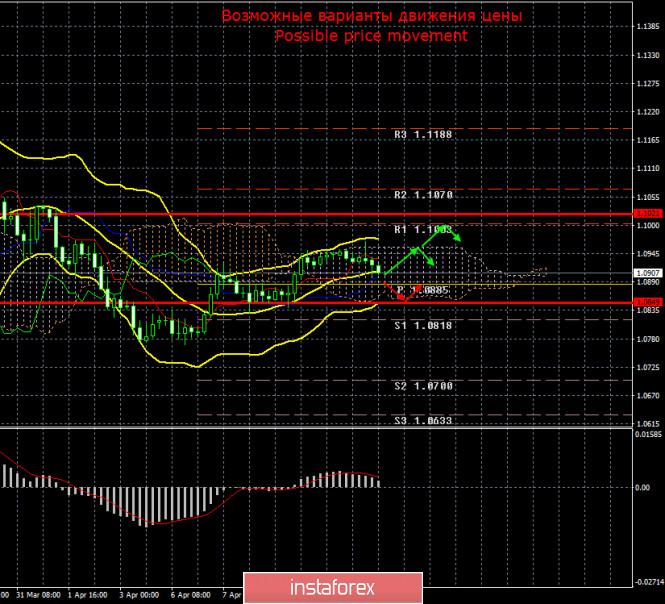 EUR/USD и GBP/USD. Итоги 13 апреля. Пасхальный понедельник евро и фунт проводят по-разному