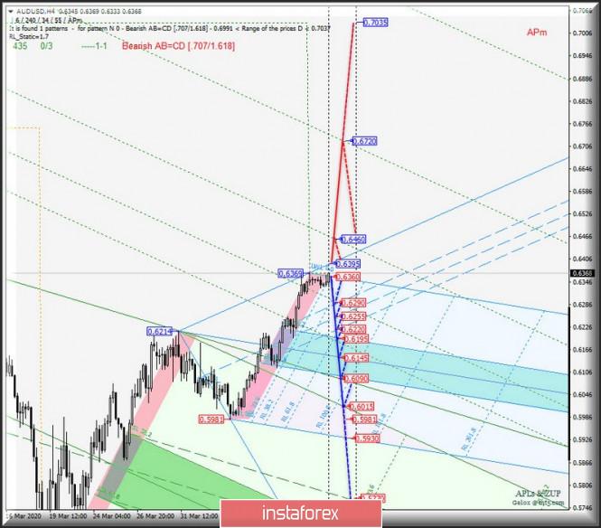 AUD/USD & USD/CAD & NZD/USD - h4 . Комплексный анализ вариантов движения c 14 апреля 2020 г