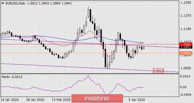 Прогноз по EUR/USD на 14 апреля 2020 года