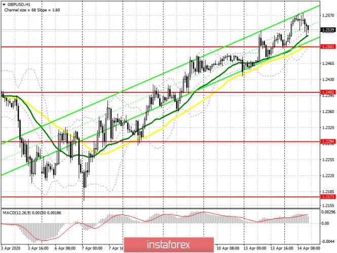 GBP/USD: план на американскую сессию 14 апреля. Желающих покупать фунт на текущих максимумах становится все меньше