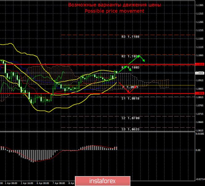 EUR/USD и GBP/USD. Итоги 14 апреля