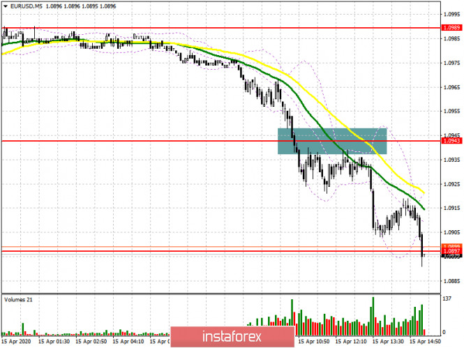 EUR/USD: план на американскую сессию 15 апреля. Быки бегут с рынка, а медведи нацелены на пробой поддержки 1