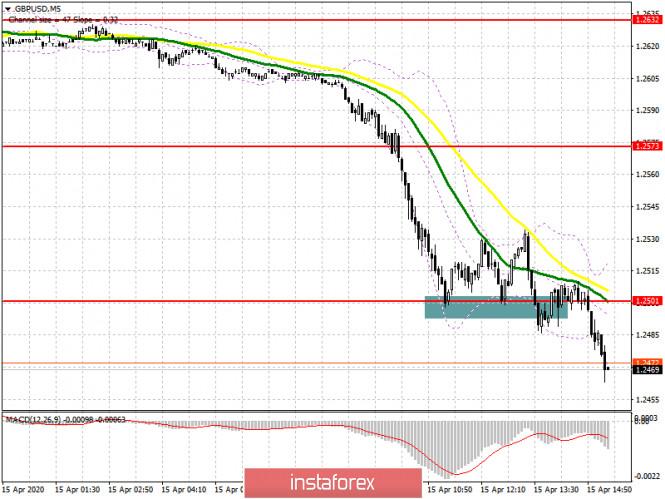 GBP/USD: план на американскую сессию 15 апреля