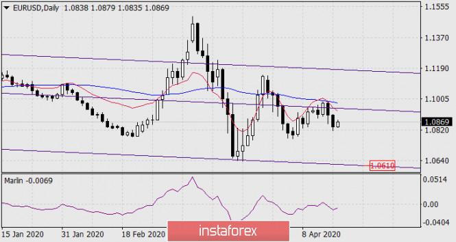 Прогноз по EUR/USD на 17 апреля 2020 года