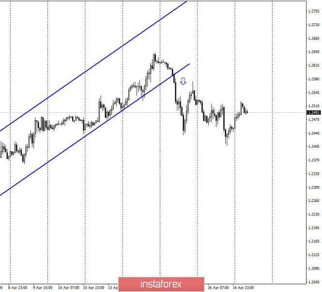 GBP/USD. 17 апреля. Медведям жизненно необходимо удержаться ниже уровня 1,2516