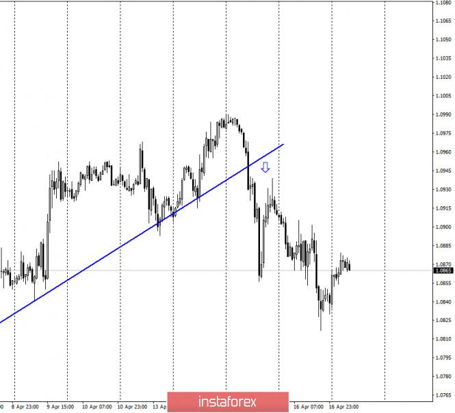EUR/USD. 17 апреля. Уровень 1,0840 сдерживает евровалюту от дальнейшего падения