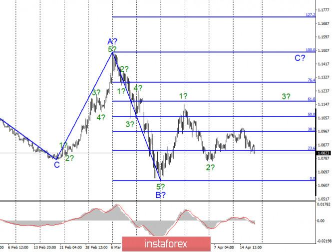 Анализ EUR/USD и GBP/USD за 17 апреля