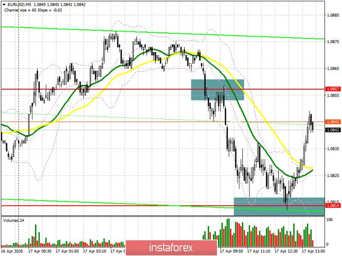 EUR/USD: план на американскую сессию 17 апреля. Покупатели евро продолжают защищать поддержку 1