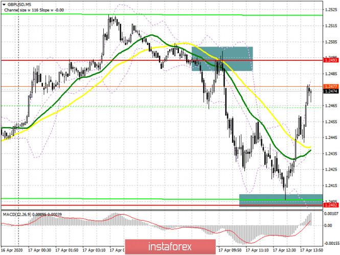 GBP/USD: план на американскую сессию 17 апреля