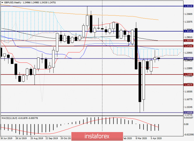 Анализ и прогноз по GBP/USD на 20 апреля 2020 года