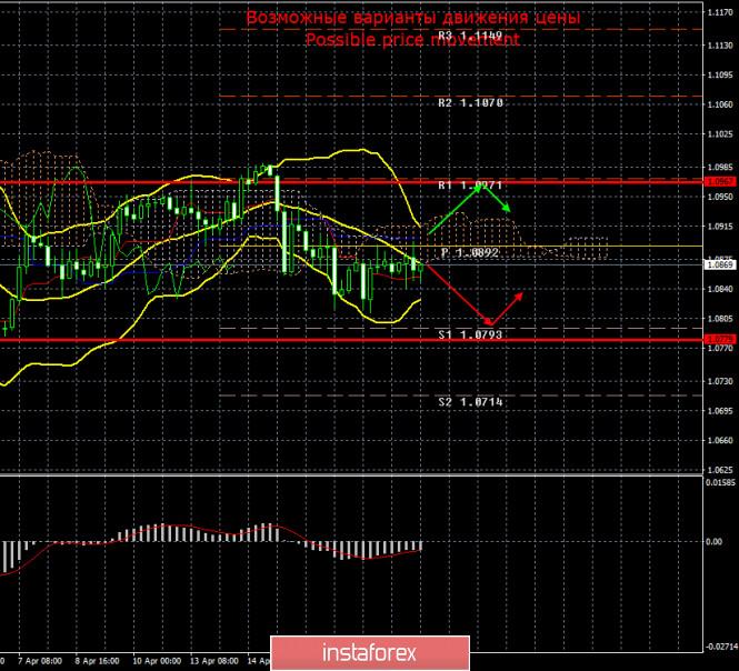 EUR/USD и GBP/USD. Итоги 20 апреля. Рынки не боятся нефти по 10 долларов