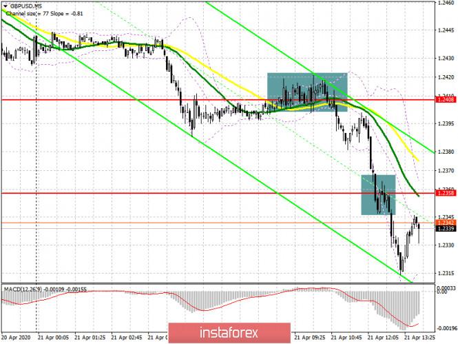 GBP/USD: план на американскую сессию 21 апреля. Британский фунт продолжил падение против доллара США