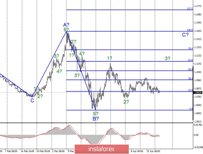 Анализ EUR/USD и GBP/USD за 21 апреля. Падение фунта оправдано волновой разметкой