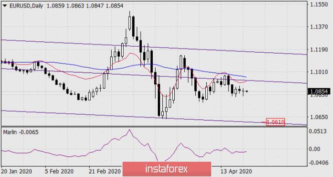 Прогноз по EUR/USD на 22 апреля 2020 года
