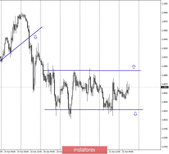 EUR/USD. 22 апреля. Паника не нефтяном рынке. Евро торгуется в узком ценовом коридоре