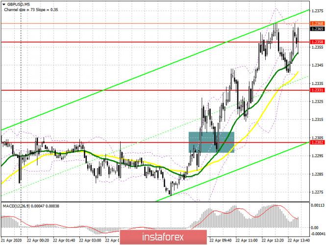 GBP/USD: план на американскую сессию 22 апреля. Фунт вырос после мартовского отчета по инфляции