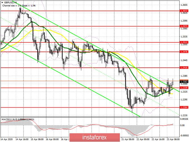 GBP/USD: план на американскую сессию 23 апреля