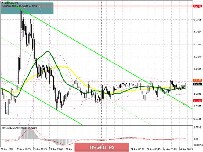 GBP/USD: план на европейскую сессию 24 апреля. Продавцы фунта явно дали понять, кто в доме хозяин