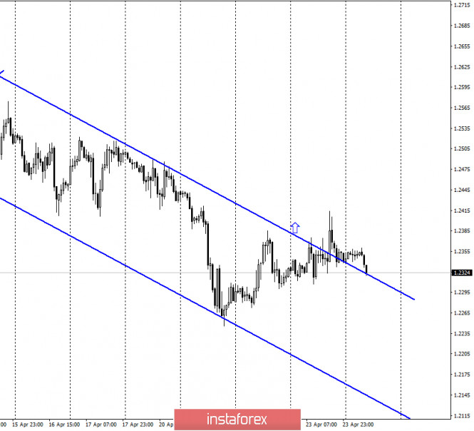 GBP/USD. 24 апреля
