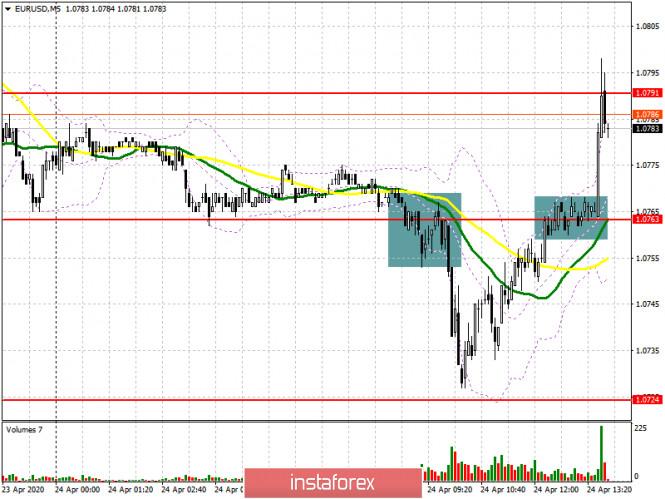 EUR/USD: план на американскую сессию 24 апреля