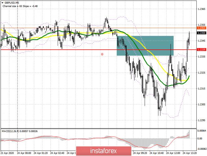 GBP/USD: план на американскую сессию 24 апреля