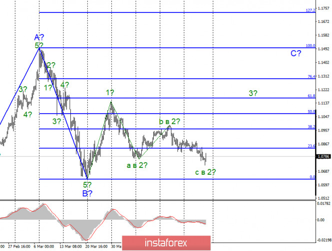 Анализ EUR/USD и GBP/USD за 24 апреля. Спрос на американскую валюту упал во второй половине пятницы
