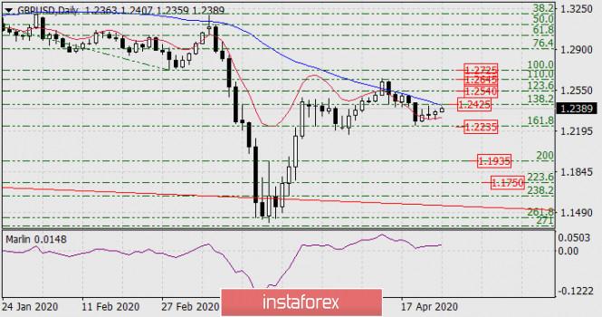 Прогноз по GBP/USD на 27 апреля 2020 года