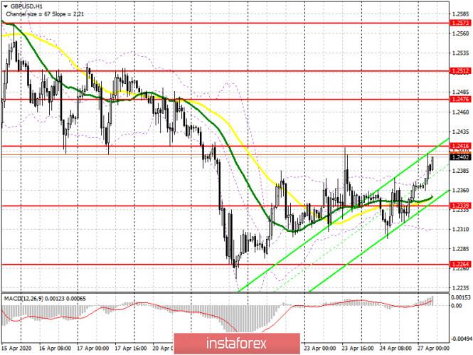 GBP/USD: план на европейскую сессию 27 апреля. Плохие новости по фунту не пугают покупателей. Быки нацелены на прорыв 1