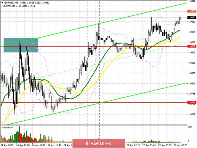 EUR/USD: план на европейскую сессию 27 апреля. Быки продолжают упорно толкать евро к сопротивлению 1