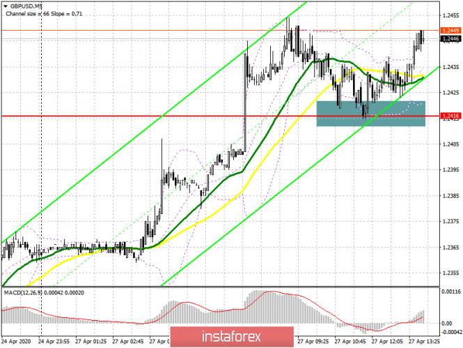 GBP/USD: план на американскую сессию 27 апреля. Быки забрали уровень 1