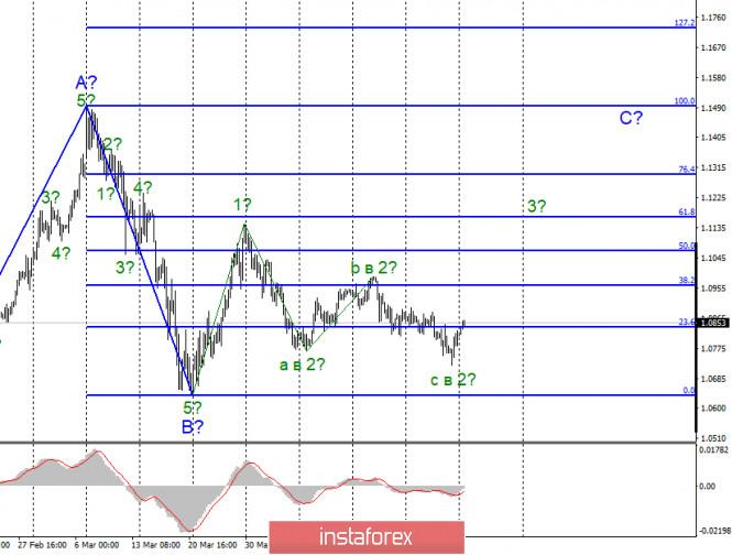 Анализ EUR/USD и GBP/USD за 27 апреля