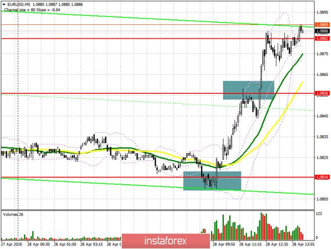 EUR/USD: план на американскую сессию 28 апреля (разбор утренних сделок). Быки вновь разворачивают рынок в свою сторону