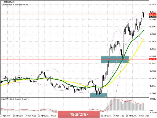 GBP/USD: план на американскую сессию 28 апреля. Покупатели уверенно двигают рынок вверх
