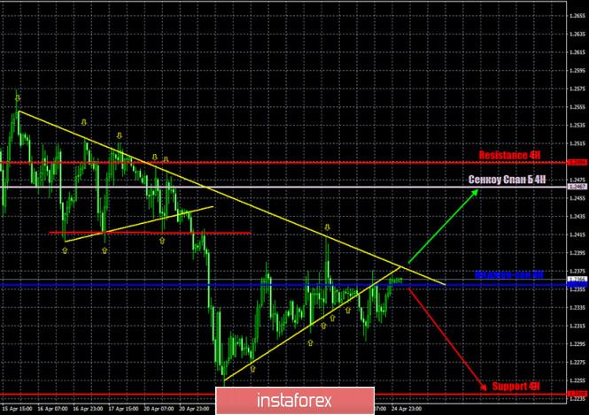 GBP/USD. Целевой уровень по торговому сигналу от 27 апреля взят