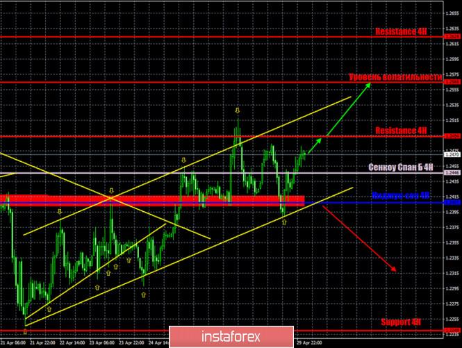Горящий прогноз и торговые сигналы по паре GBP/USD на 30 апреля.