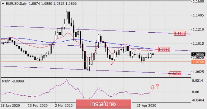 Прогноз по EUR/USD на 30 апреля 2020 года