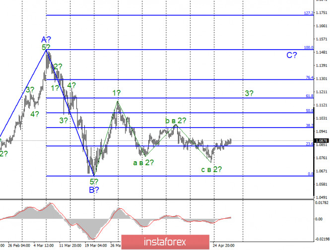 Анализ EUR/USD и GBP/USD за 30 апреля. Заседание ФРС не впечатлило рынки