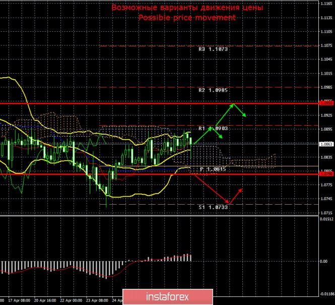 EUR/USD и GBP/USD. Итоги 30 апреля