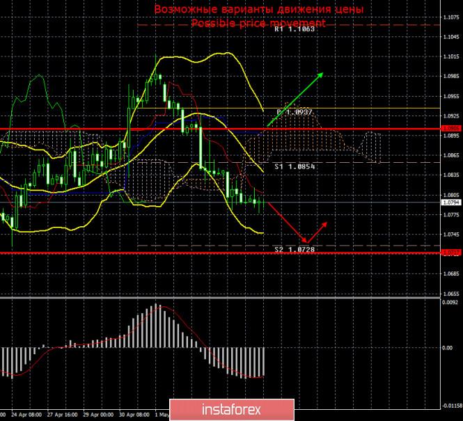 EUR/USD и GBP/USD. Итоги 7 мая