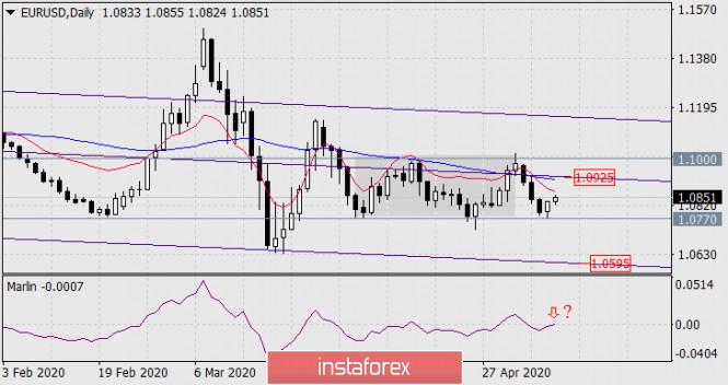 Прогноз по EUR/USD на 8 мая 2020 года