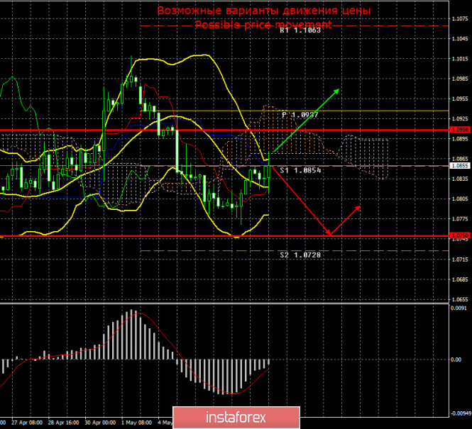EUR/USD и GBP/USD. Итоги 8 мая