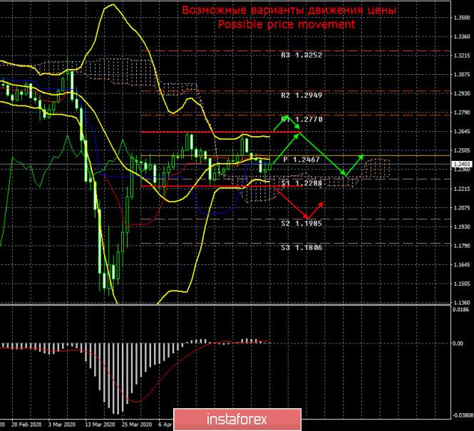 GBP/USD. Итоги недели