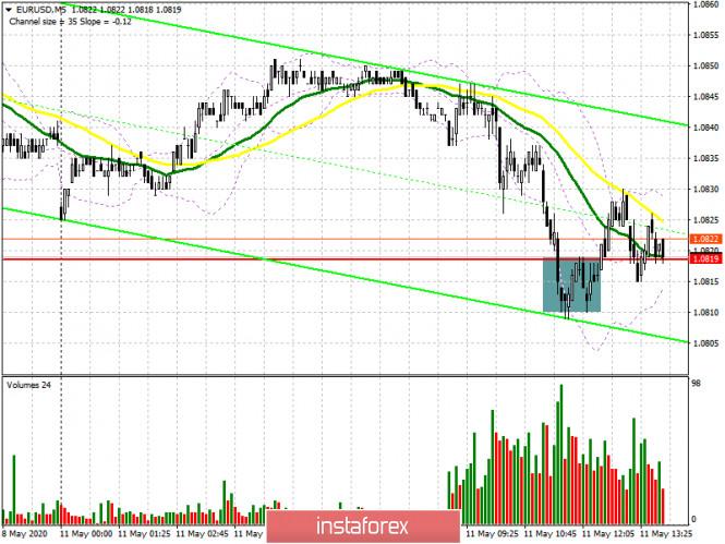 EUR/USD: план на американскую сессию 11 мая (разбор утренних сделок)
