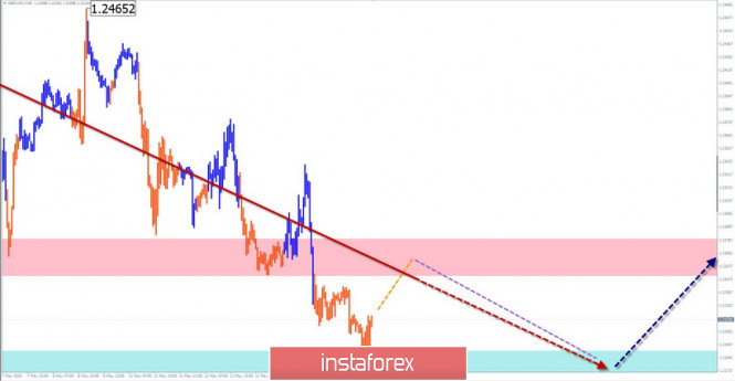 Упрощенный волновой анализ GBP/USD и USD/JPY на 14 мая