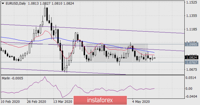 Прогноз по EUR/USD на 18 мая 2020 года