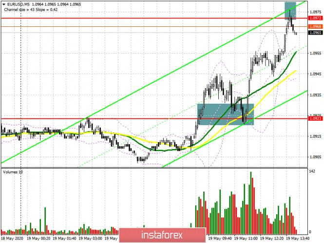 EUR/USD: план на американскую сессию 19 мая (разбор утренних сделок). Покупатели евро пробились к сопротивлению 1.0972